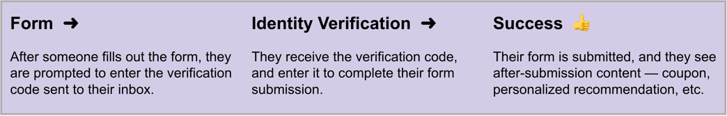 email_identity_verification2